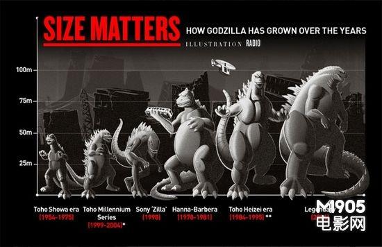 《哥斯拉》发布最新工作照 怪兽体积变化表曝光