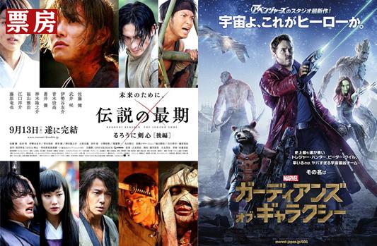 日本票房:《浪客剑心完结篇》夺冠 开局13亿大热