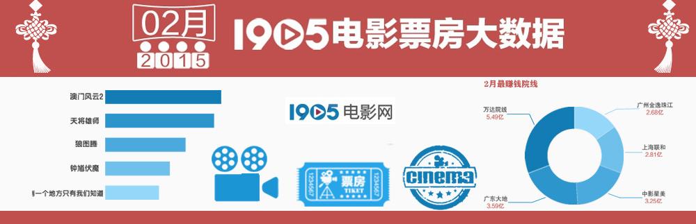 1905独家策划:2015年2月电影票房大数据报告