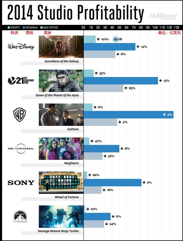 好莱坞成绩单:迪士尼净赚17亿 华纳收入超125亿