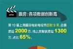 上海电影节票房超2000万 《昭和64年》最受欢迎