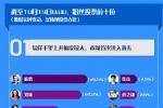 鹿晗优势领跑明星粉丝投票榜 易烊千玺上升最快
