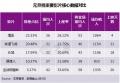元旦档报收6.5亿:东三省观众最偏爱《情圣》