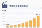 中国电影泡沫有多大 看看中美单银幕票房对比就行