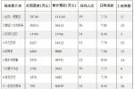 一季度票房同比微降 2017中国电影后市有望复苏