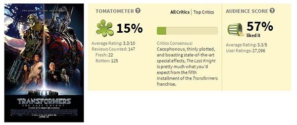4.9分的《变5》首周破8亿 品味差这锅观众背不背?