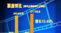 上半年影市报收271.75亿 《变形金刚5》为何大卖