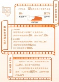 中国电影银幕数量超北美 电影市场步入发展快车道