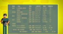 0816新导演推续集作品 《鲛珠传》张天爱遇挑战