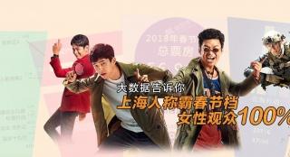 大数据|上海人称霸春节档 女性观众100%主导票房