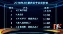 三月影市总票房超51亿 探访冯小刚电影公社