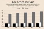 普华永道预测:中国将在明年成全球最大电影市场