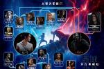 《星球大战:天行者崛起》发布全新人物关系图