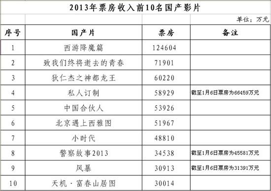 2013年3d电影票房_广电总局公布2013电影概况 国产片票房前10曝光_华语_电影网_1905.com