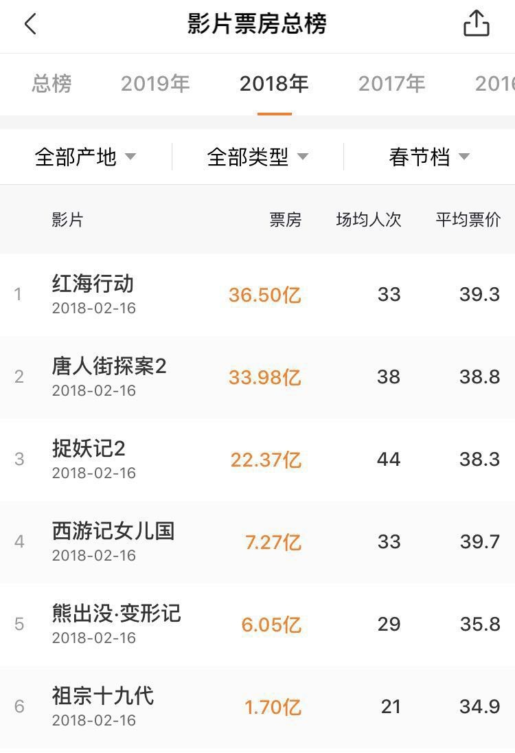 年初一单日票房或超15亿,这个春节档史上最强?