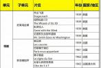 """3月21日,第九届北京国际电影节举行发布会,正式公布本届电影节整体组织方案。今年恰逢新中国成立70周年,北影节将特别设立""""家·国""""主题系列活动,以光影为祖国华诞献礼。此外,北影节展映单元片单一直备受关注。据悉,今年将有97部影片亮相各展映单元,其中不乏""""大侠金庸""""、""""《疯狂的麦克斯》系列展""""等特别策划。"""