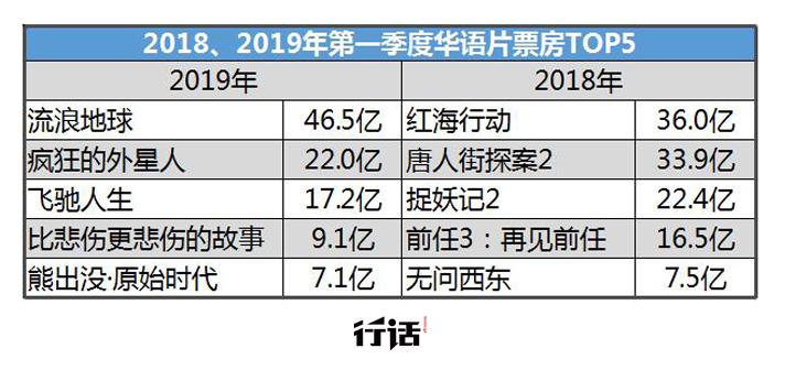 全面解析:2019年第一季度票房下跌的16亿|行话