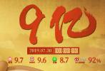 截至7月30日下午,据猫眼数据统计,国产动画《哪吒之魔童降世》在上映第五天,总票房突破10亿元大关,超越2015年上映的《西游记之大圣归来》(总票房9.56亿),创造国产动画电影票房新纪录!
