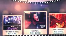 2019中國電影票房突破400億 細數年度top10影片成績