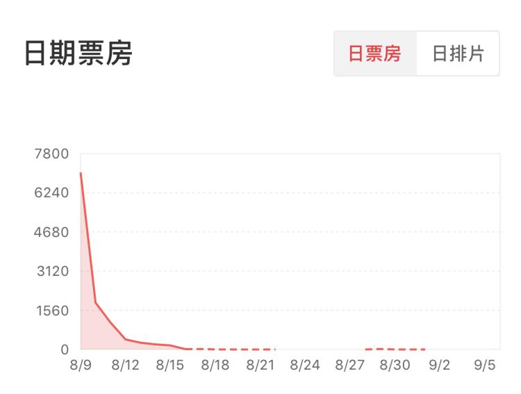 """《上海堡垒》惨扑,""""抢手IP+流量明星""""模式失灵?"""