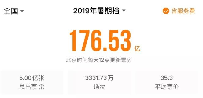 暑期档176亿破纪录 中秋档看这18部强势接棒!