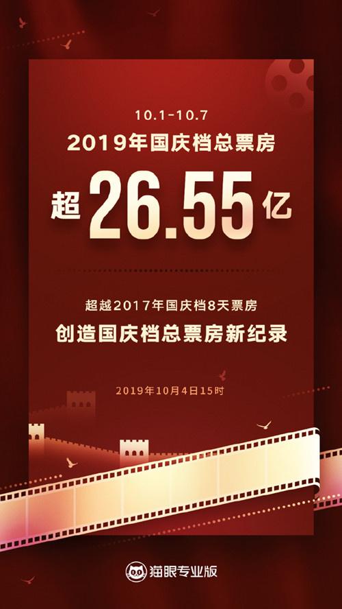 2019国庆档总票房超26.55亿 创国庆档总票房纪录