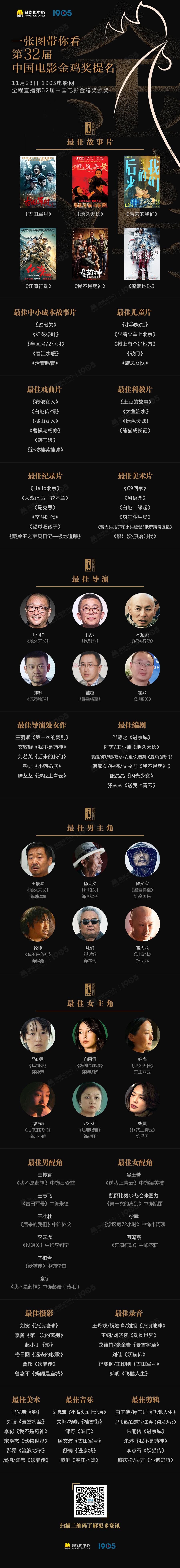 2019金鸡奖初选名单曝光!本届金鸡奖评委会主任由陈凯歌导演担任