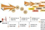 """9家公司发布自律倡议 影视行业要治""""贪腐""""乱象"""