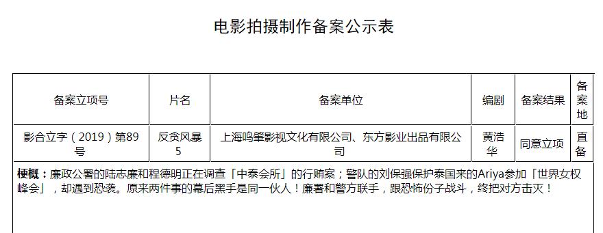 """""""劳模""""古天乐7部电影2020将映 《反贪风暴5》立项"""