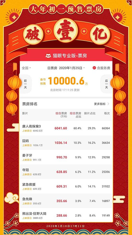 春节档预售火爆开启 《唐人街探案3》成最大赢家