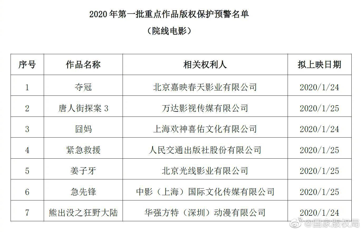 版权局公布保护预警名单 春节档7部大片均在内