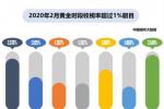 2月7部电视剧收视率破1% 电视媒体迎来新机遇?