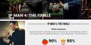 """《叶问4:完结篇》评分抢眼""""新鲜度""""高达90%"""