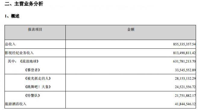 《流浪地球》占北文总营收73% 《封神》将调档