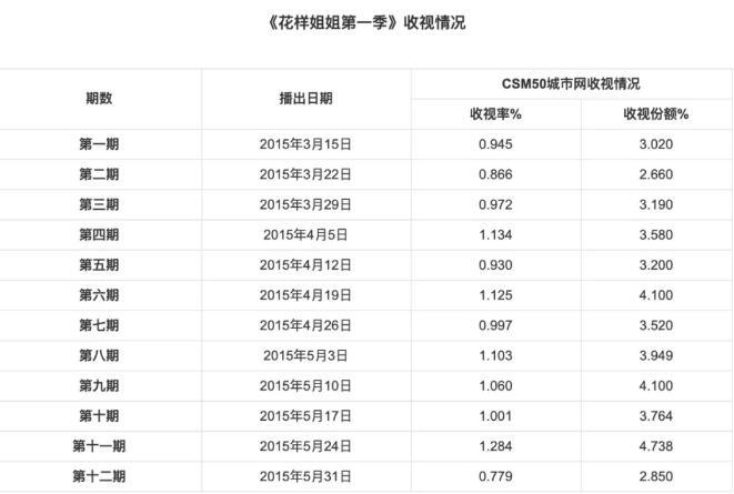 """哈尔滨新闻网专题:乘风破浪照样兴风作浪?细数""""姐姐""""综艺的秘密 第11张"""