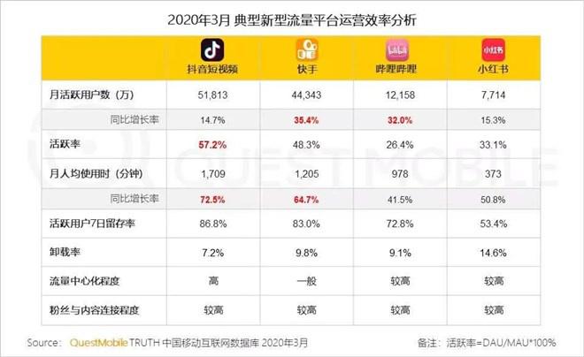 """濮阳信息港:出圈用户争夺战 头部短视频平台打响""""中场战事"""" 第4张"""