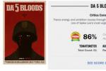 电影《誓血五人组》烂番茄开分 86%新鲜度获好评