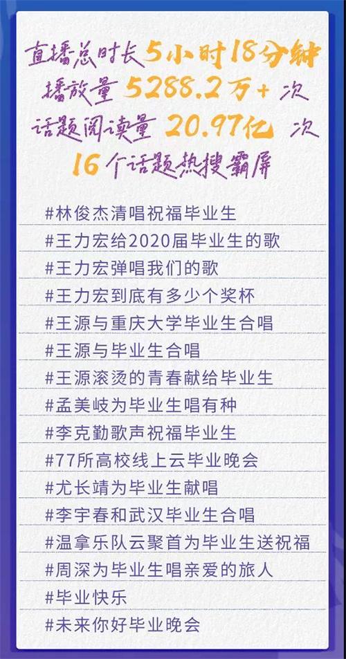 欧博官网:结业歌2020云演唱会5小时直播 成龙王源歌咏青春 第3张