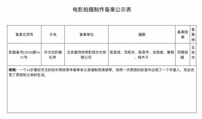 """大发888娱乐下载:陈思诚""""唐人街""""后新片立项 将筹拍外星人故事"""
