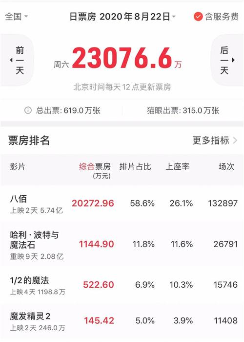 allbet网址:68家影视公司迎大考 2020国庆档能否再创新高? 第2张