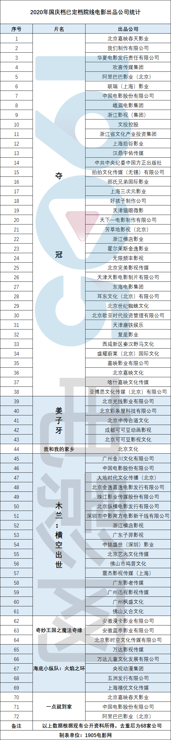 allbet网址:68家影视公司迎大考 2020国庆档能否再创新高? 第3张