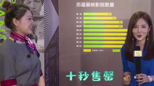 北京国际电影节十年之约 《八佰》内容口碑双佳引爆市场