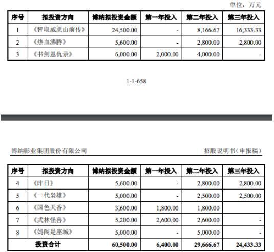 皇冠注册平台:博纳又有6部新片,《智取威虎山前传》终于来了! 第6张