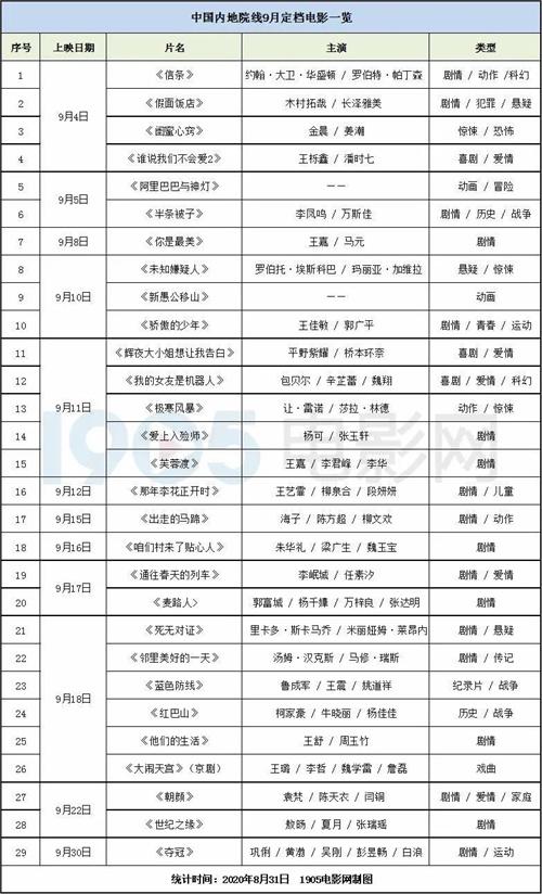 皇冠官网平台:9月观影指南  国庆档前,郭富城巩俐诺兰新片来袭 第4张