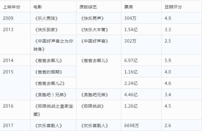 皇冠新现金网平台:《乐队的炎天》要拍影戏了 综艺衍生影戏能行吗? 第6张
