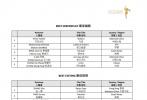 日前,第14届亚洲电影大奖正式公布16项大奖入围名单。奥斯卡赢家、奉俊昊执导的《寄生虫》以10项提名强势领跑榜单,王小帅作品《地久天长》与钟孟宏作品《阳光普照》分获7提随后。万玛才旦、蔡明亮等将向最佳导演奖发起冲击。《少年的你》成绩同样不俗,周冬雨入围最佳女主角,易烊千玺入围最佳新演员。