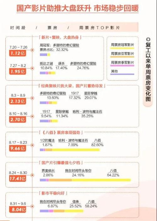 环球ug注册:44.16亿票房!2020年中国电影市场复工50天全纪录 第6张