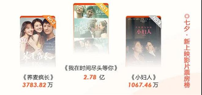 环球ug注册:44.16亿票房!2020年中国电影市场复工50天全纪录 第4张