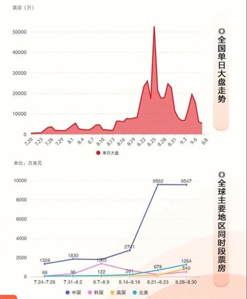 环球ug注册:44.16亿票房!2020年中国电影市场复工50天全纪录 第3张