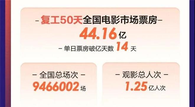 环球ug注册:44.16亿票房!2020年中国电影市场复工50天全纪录 第2张